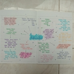[Mind Map] kelas 8 IPS Page 1