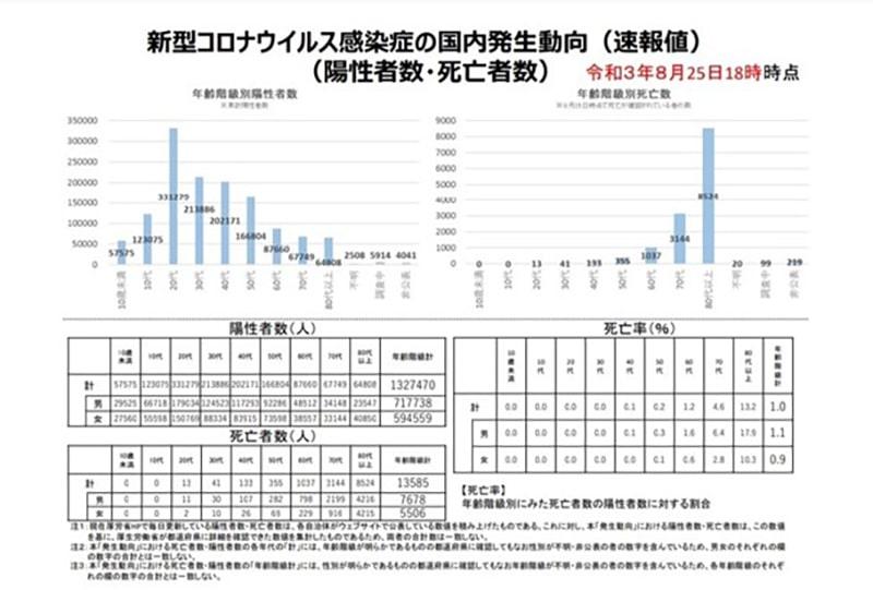 新型コロナウィルスの死者数