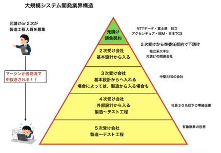 大規模システム開発の図