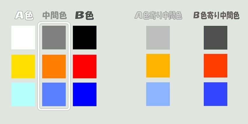 A色からB色までの間の色はすべて「中間色」となります。画像左での「中間色」はA色とB色のちょうど中間の色を選んでいます。図の右のように、さらにどちらかに寄せた色も中間色といえます。