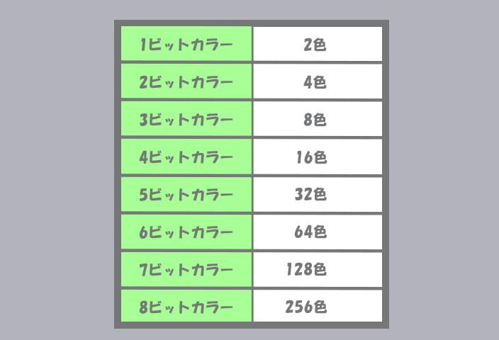 002ビット数