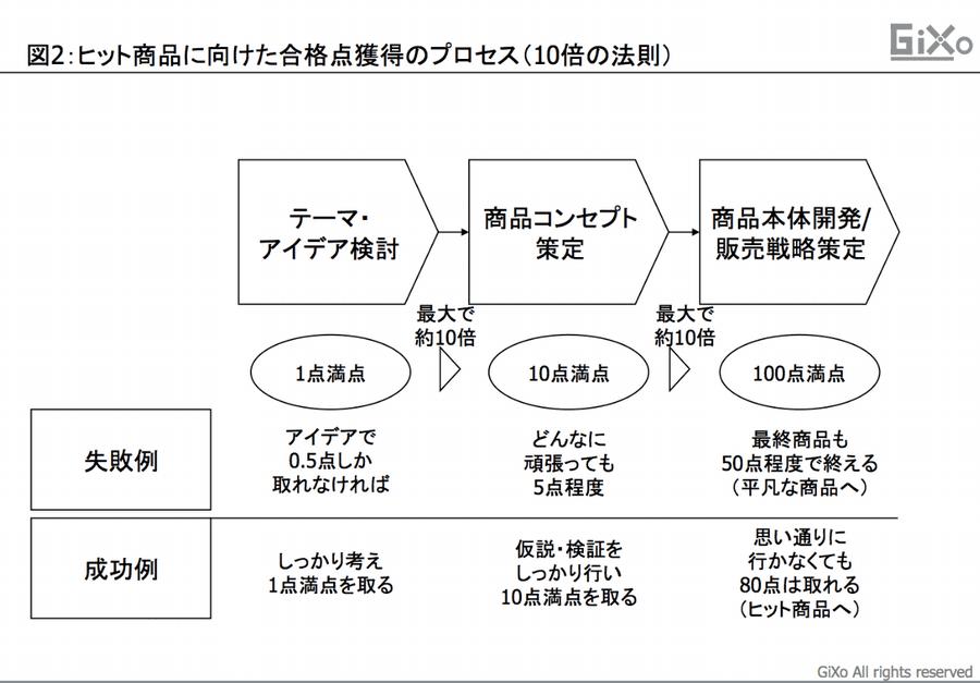 アイデア発想図2_2