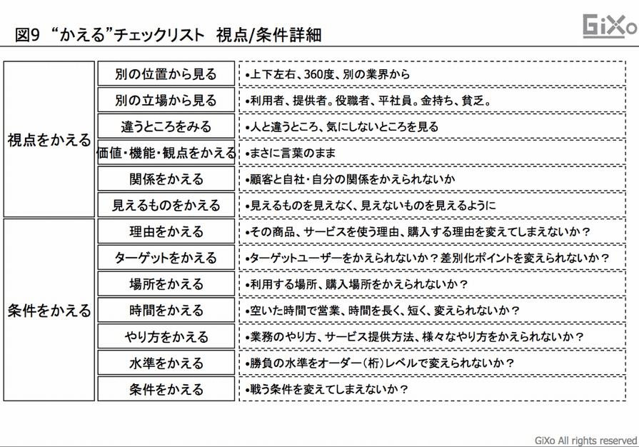 アイデア発想図9_2