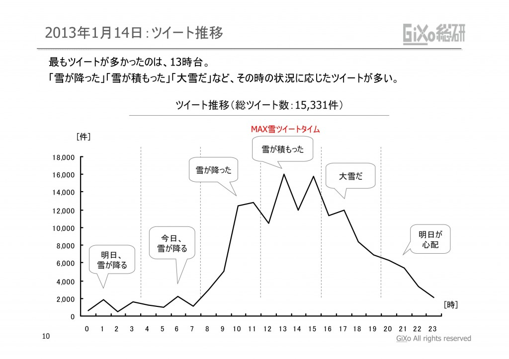 20130205_GRIレポート_東京を襲った大雪_PDF_10