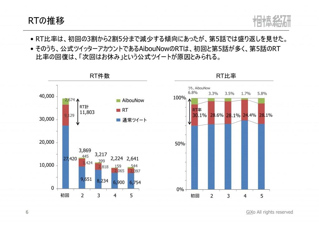 20121119_相棒総研_相棒_第1-5話まとめ_PDF_07