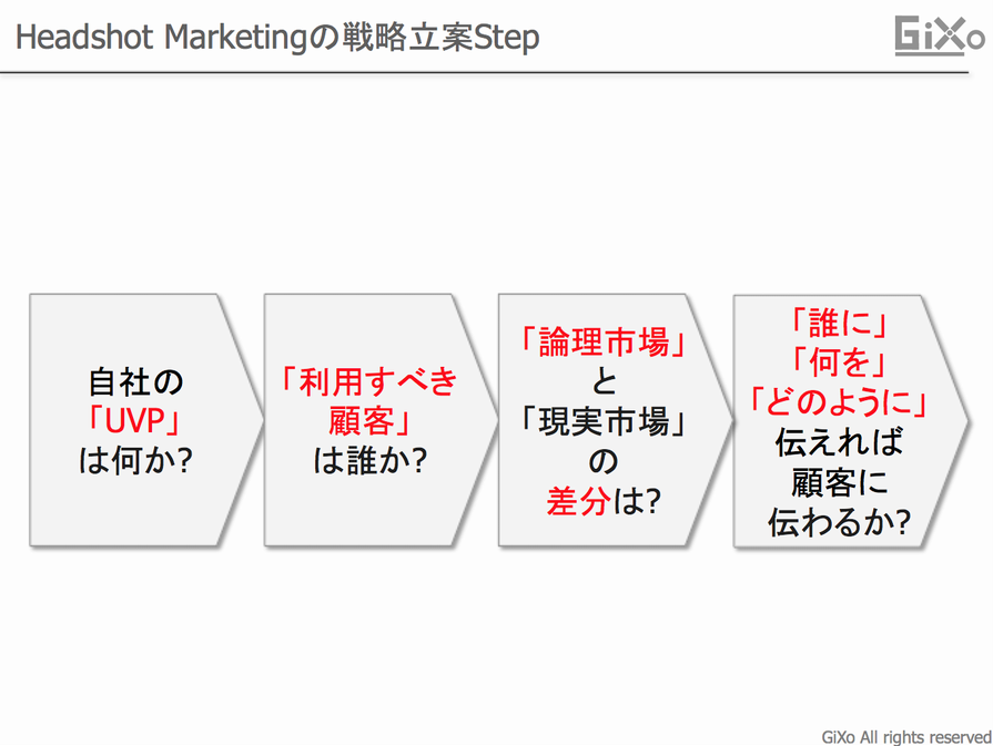 Headshot Marketingの戦略立案Stepv03