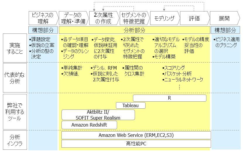ギックスのビックデータ分析体系