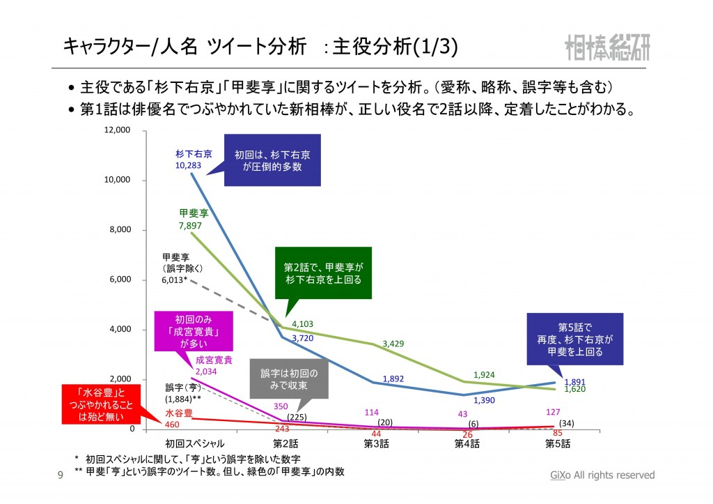 20121119_相棒総研_相棒_第1-5話まとめ_PDF_10