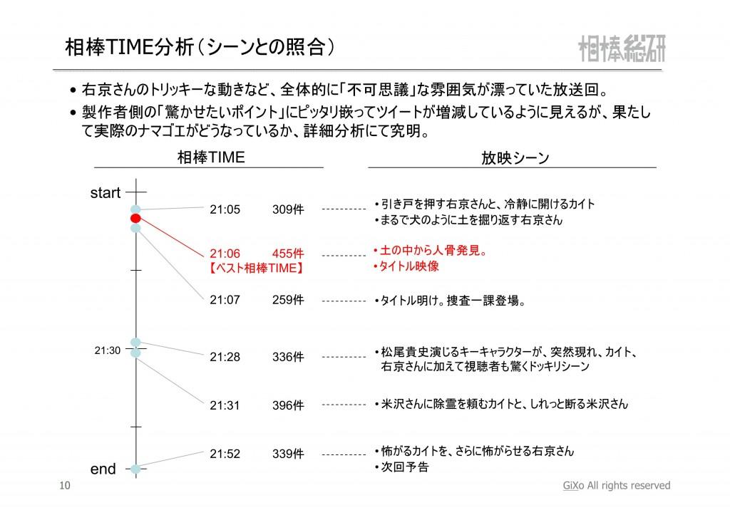 20121202_相棒総研_相棒_第7話_PDF_11