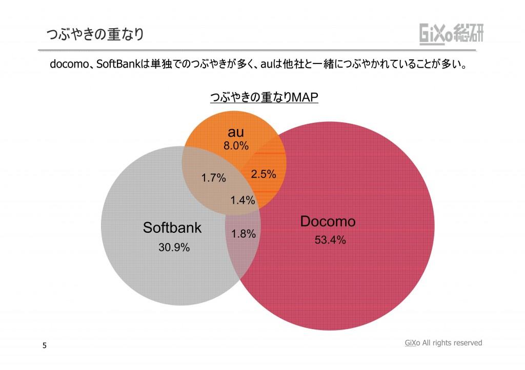 20121010_業界調査部_携帯キャリア_PDF_05