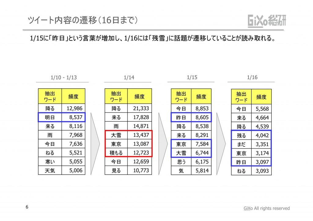 20130205_GRIレポート_東京を襲った大雪_PDF_06