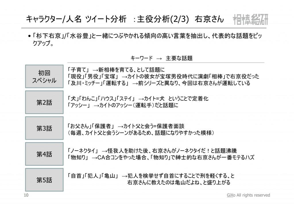 20121119_相棒総研_相棒_第1-5話まとめ_PDF_11