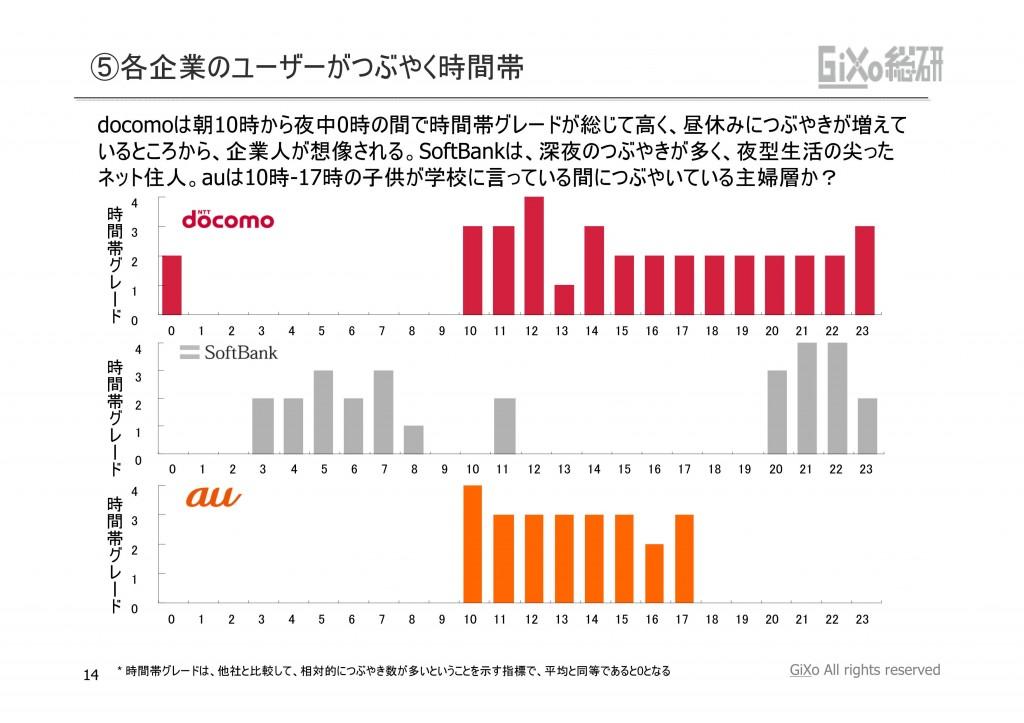 20121010_業界調査部_携帯キャリア_PDF_14