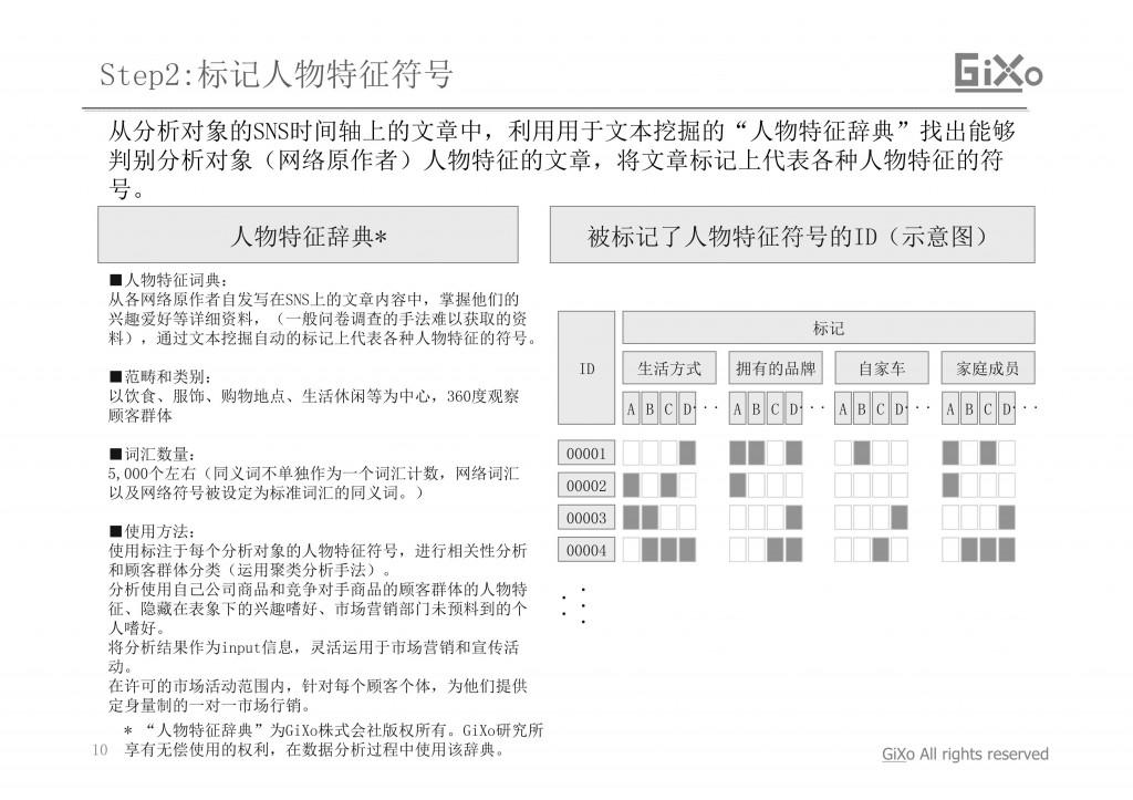 20130304_業界調査部_中国おしゃれ女子_CHI_PDF_10