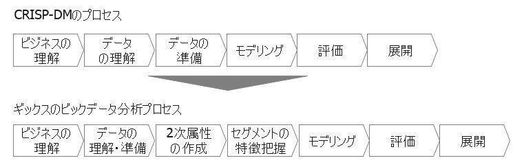 分析プロセス②