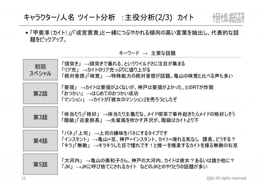 20121119_相棒総研_相棒_第1-5話まとめ_PDF_12