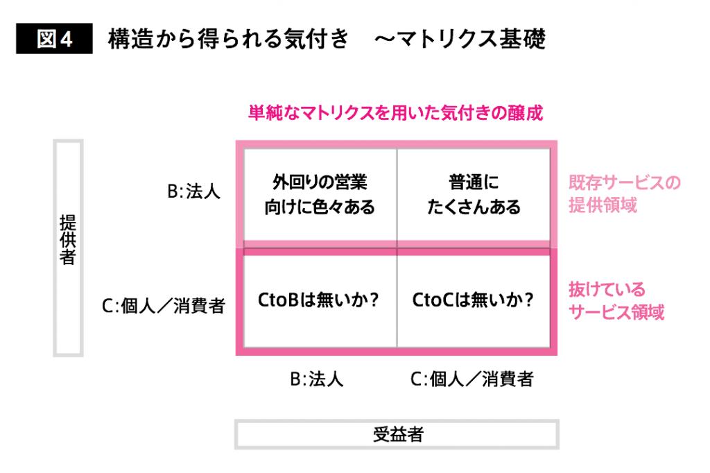 営業思考図4