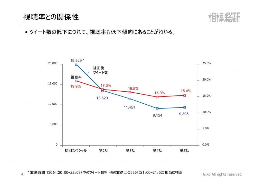 20121119_相棒総研_相棒_第1-5話まとめ_PDF_05