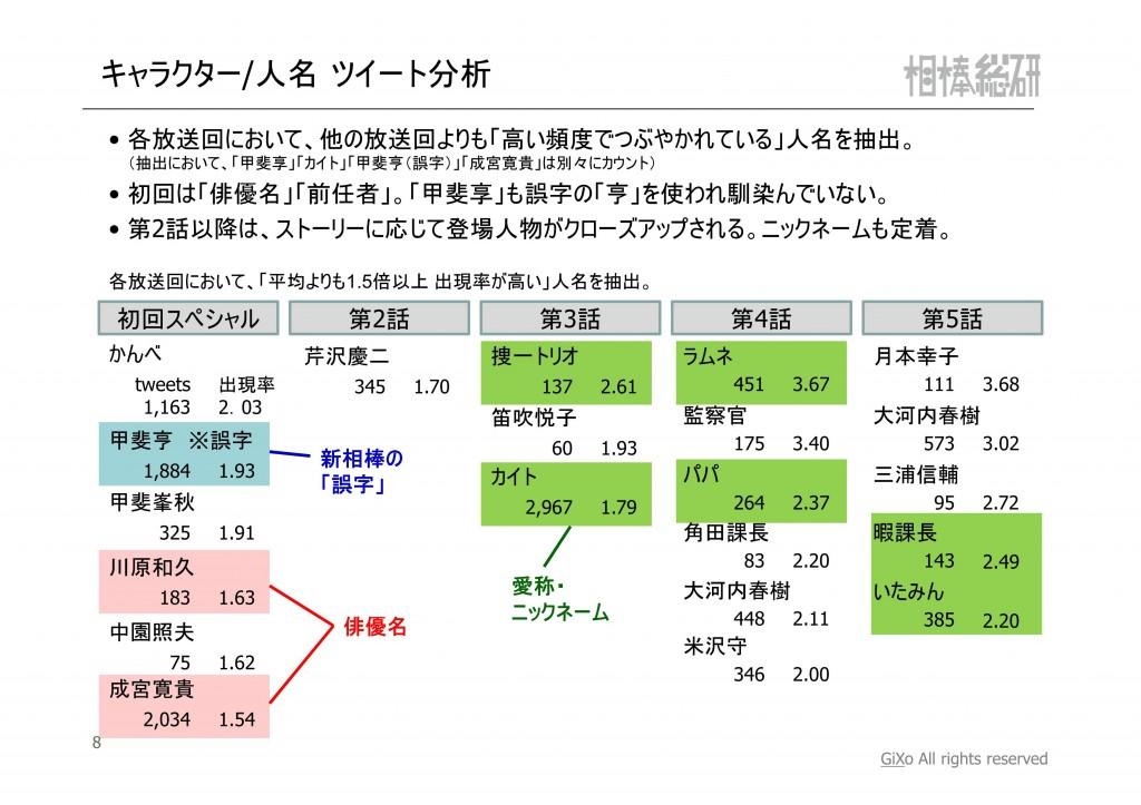 20121119_相棒総研_相棒_第1-5話まとめ_PDF_09