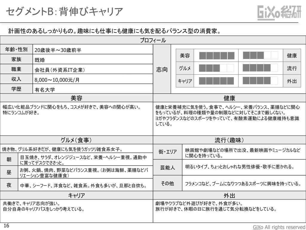 20130108_業界調査部_中国おしゃれ女子_JPN_PDF_16