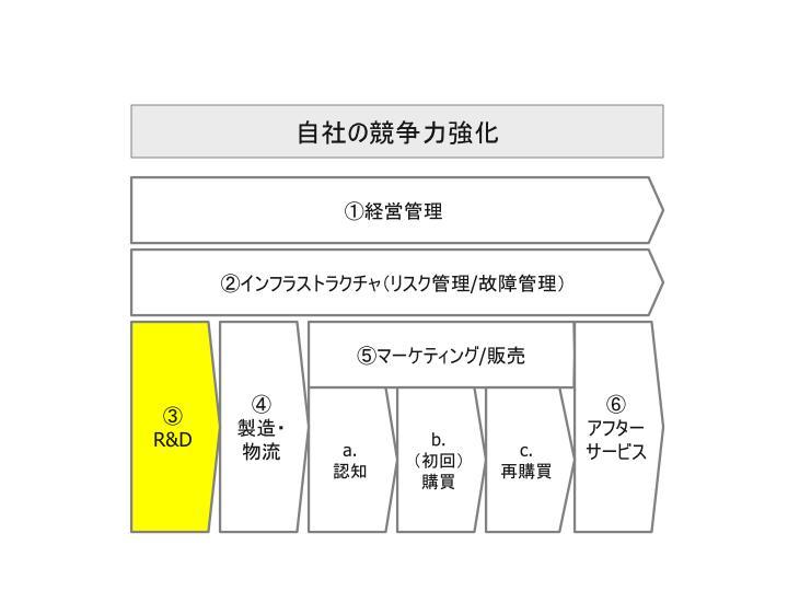 ビッグデータ活用_自社活用領域_03