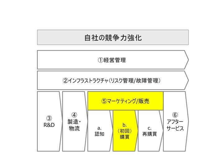ビッグデータ活用_自社活用領域_06