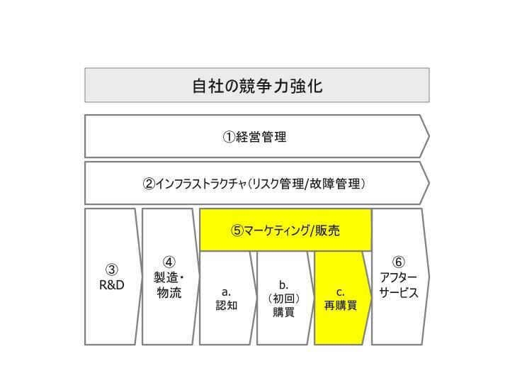 ビッグデータ活用_自社活用領域_07