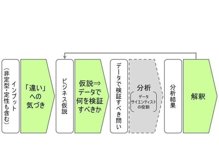 ビッグデータ活用_自社活用領域_13