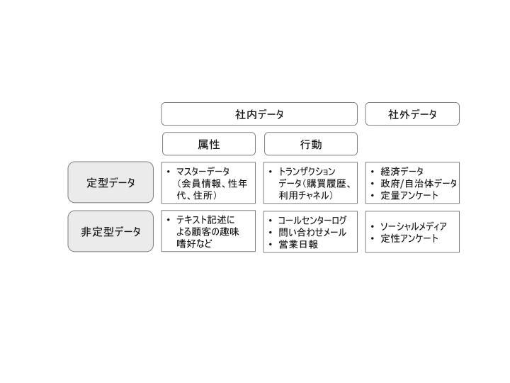 ビッグデータ活用_自社活用領域_10