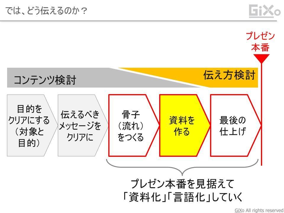presentation_kotsu011