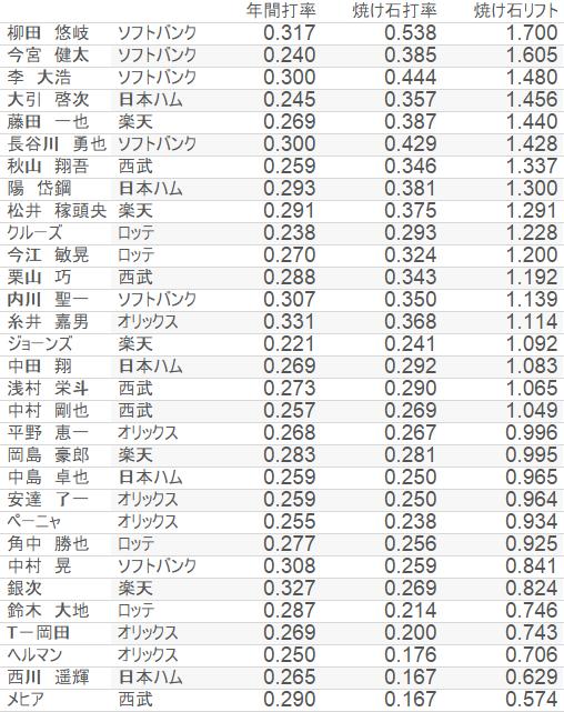 焼け石リフト_パ・リーグ