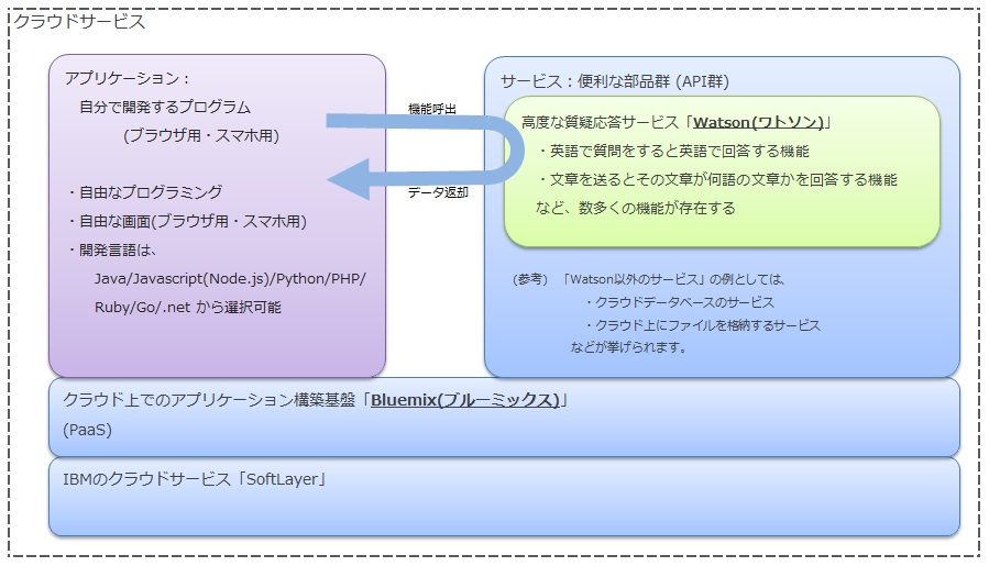 buluemix_s1 - コピー (22)