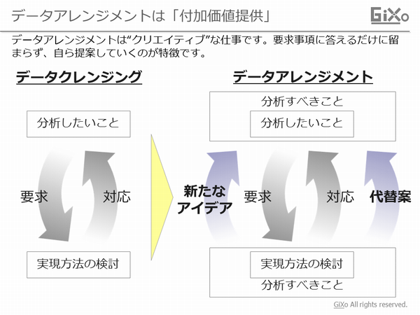 data-arrangement3
