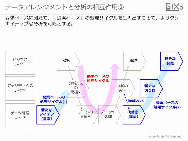 data-arrangement5