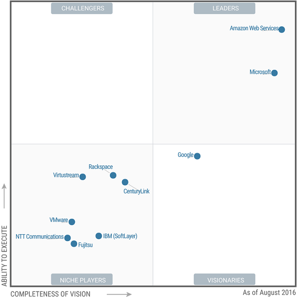 aws-microsoft-magic-quadrant