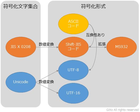 char_code