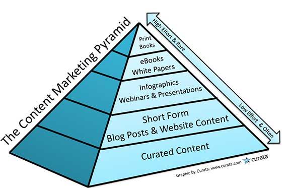 content_pyramid