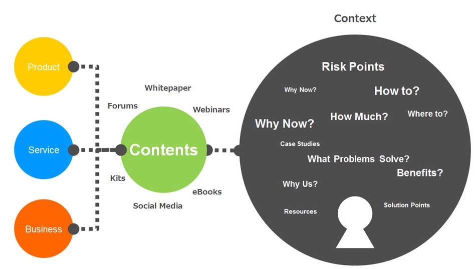 content-context