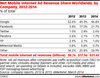 world-mobile-ads-share