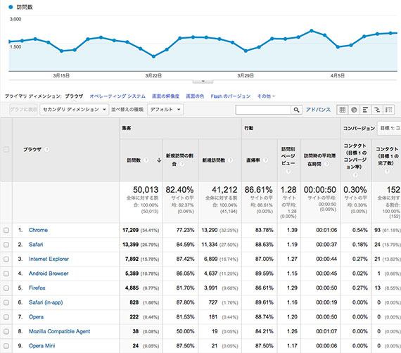 google-analytics-browser