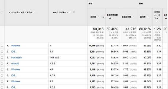 google-analytics-os-version