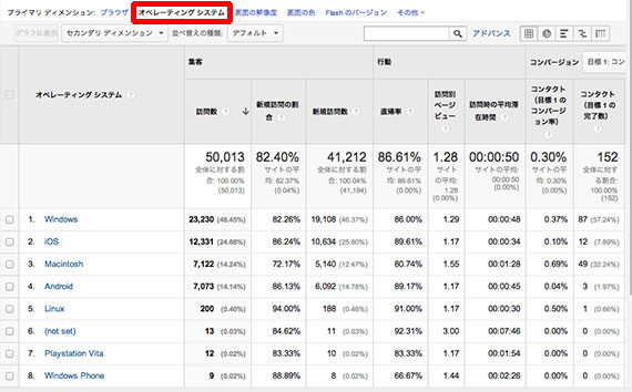 google-analytics-os