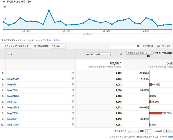 google-analytics-page-speed-2