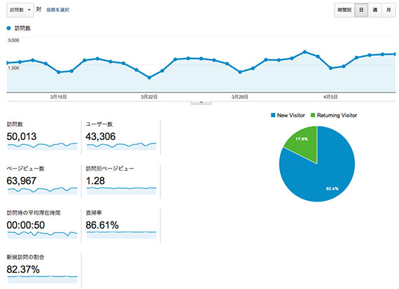 google-analytics-user-overview
