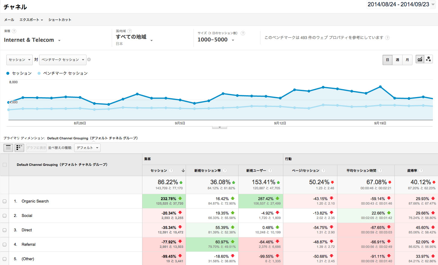 google-analytics-benchmark-channel