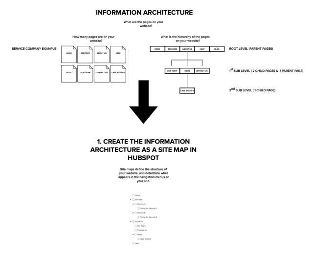 hubspot-information-architecture