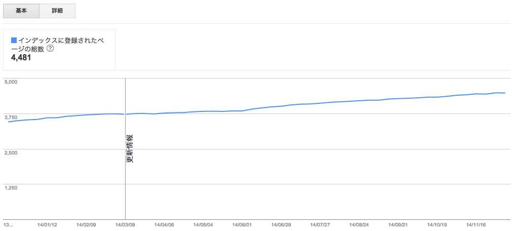 google-index-webmaster
