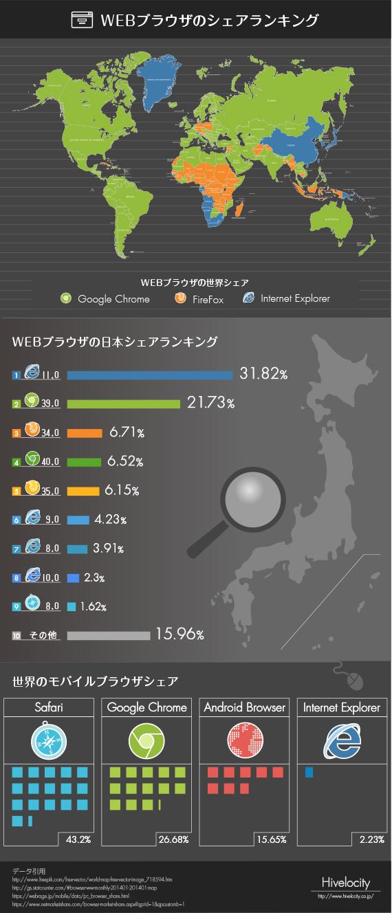 WEBブラウザシェアランキング570×1328