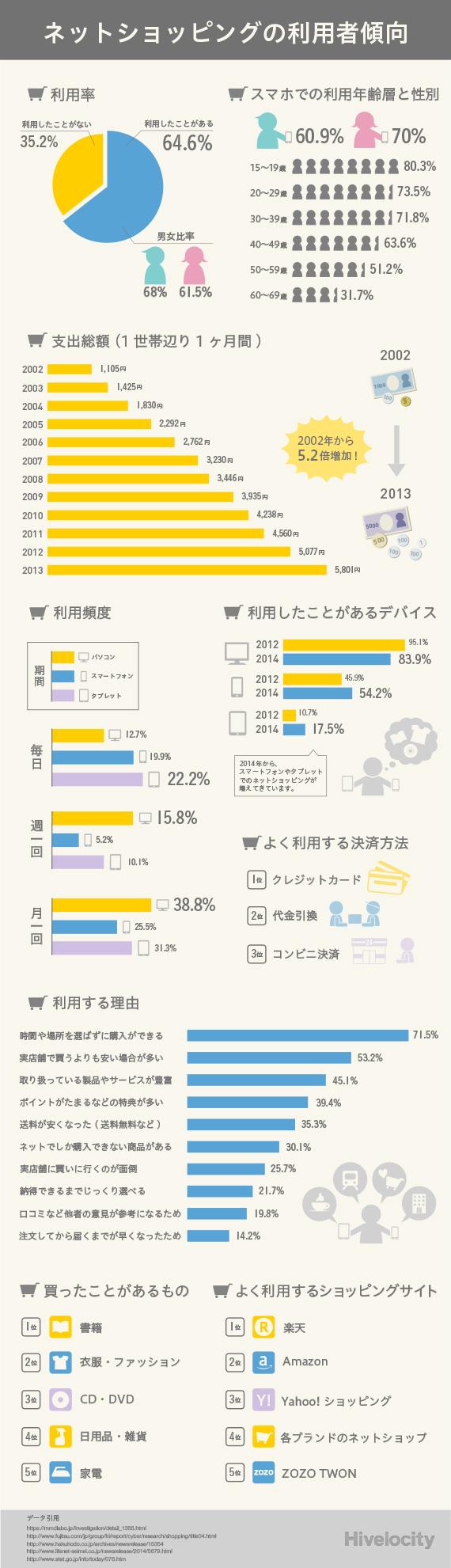 ネットショッピングの利用者傾向2
