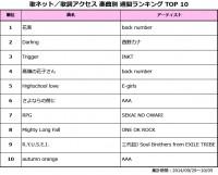 歌ネットTOP10_1006
